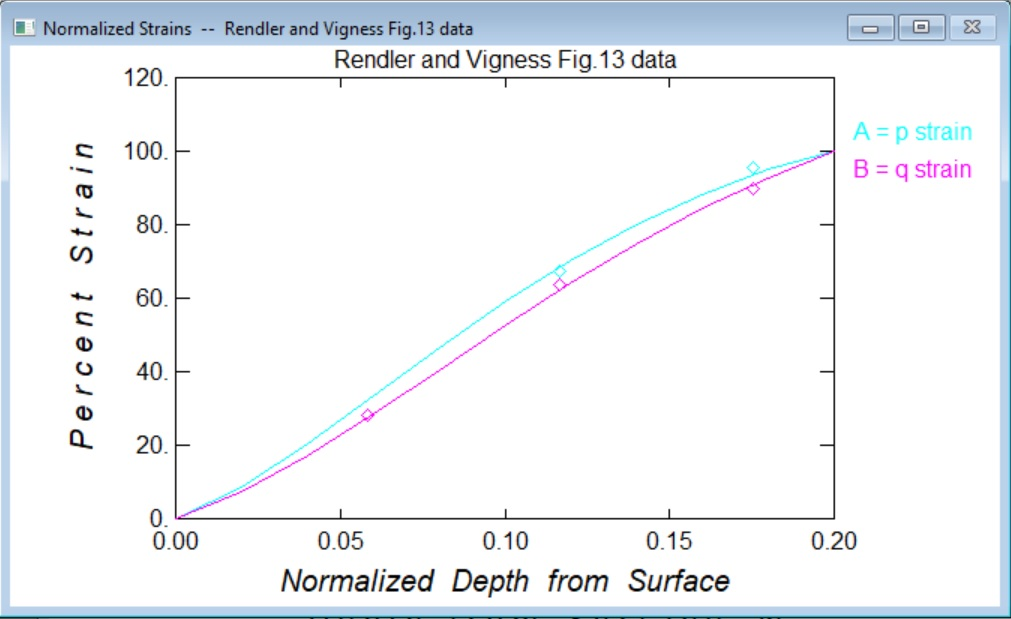 Normalized strain plots